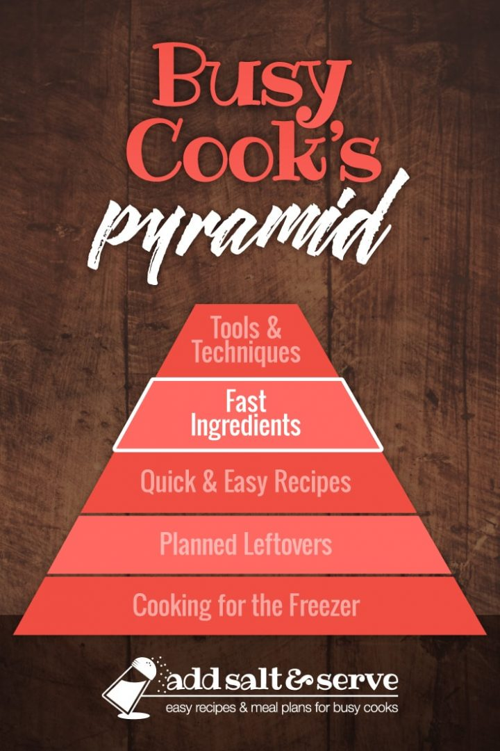 Pyramid graphic titled Busy Cook's Pyramid with levels starting at bottom: Cooking for the Freezer, Planned Leftovers, Quick & Easy Recipes, Fast Ingredients (highlighted), Tools & Techniques (Add Salt & Serve)