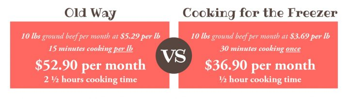 Old way: 10 lbs. ground beef/month at $5.29 per lb., 15 minutes cooking per lb., $52.90 per month and 2.5 hours cooking time VS. Cooking for the freezer: 10 lbs. ground beef per month at $3.69/lb., 30 minutes cooking time once = $36.90 per month and .5 hours cooking time