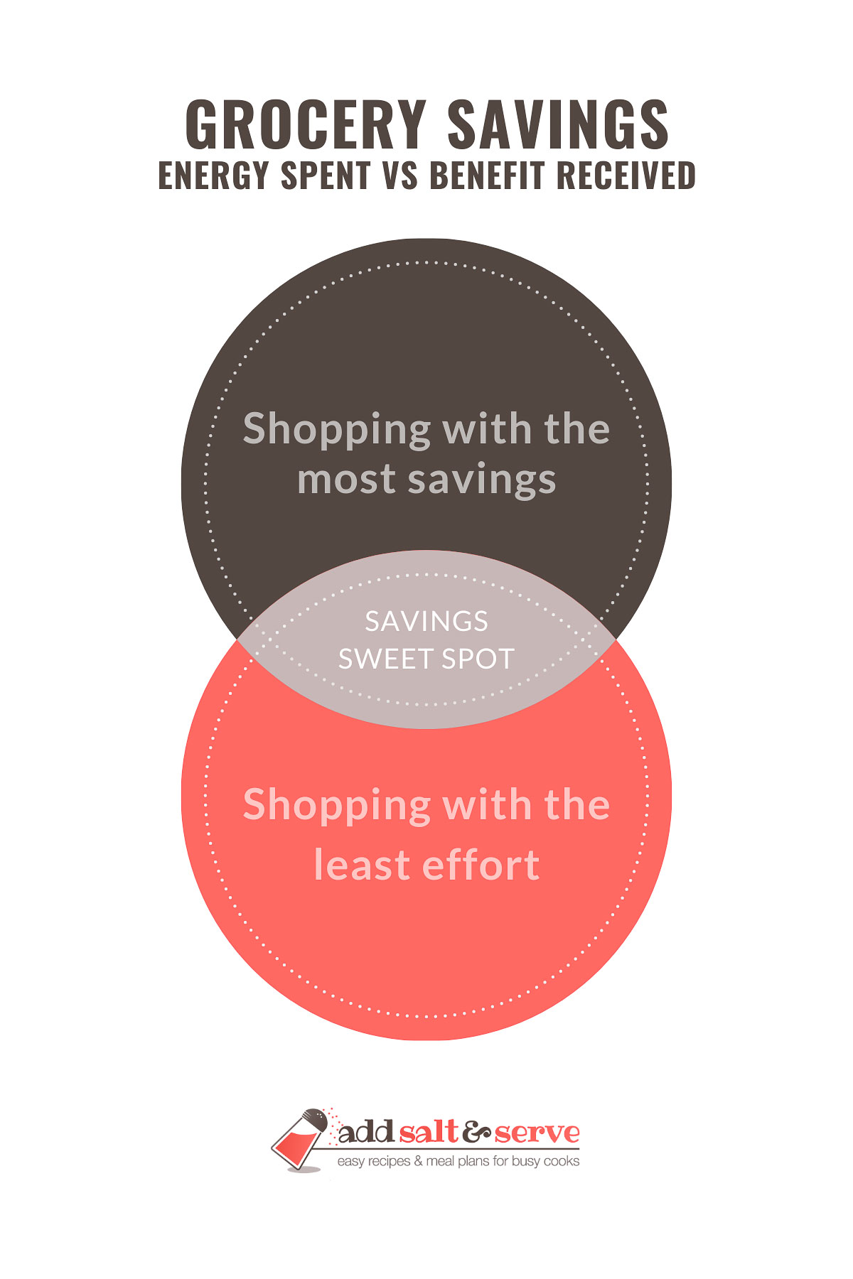 Grocery Savings: Energy Spent vs. Benefit Received; Venn diagram with Shopping with the most savings and Shopping with the least effort in circles and savings sweet spot at the intersection; text: Grocery Savings